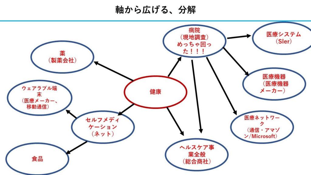 志望動機のマインドマップ