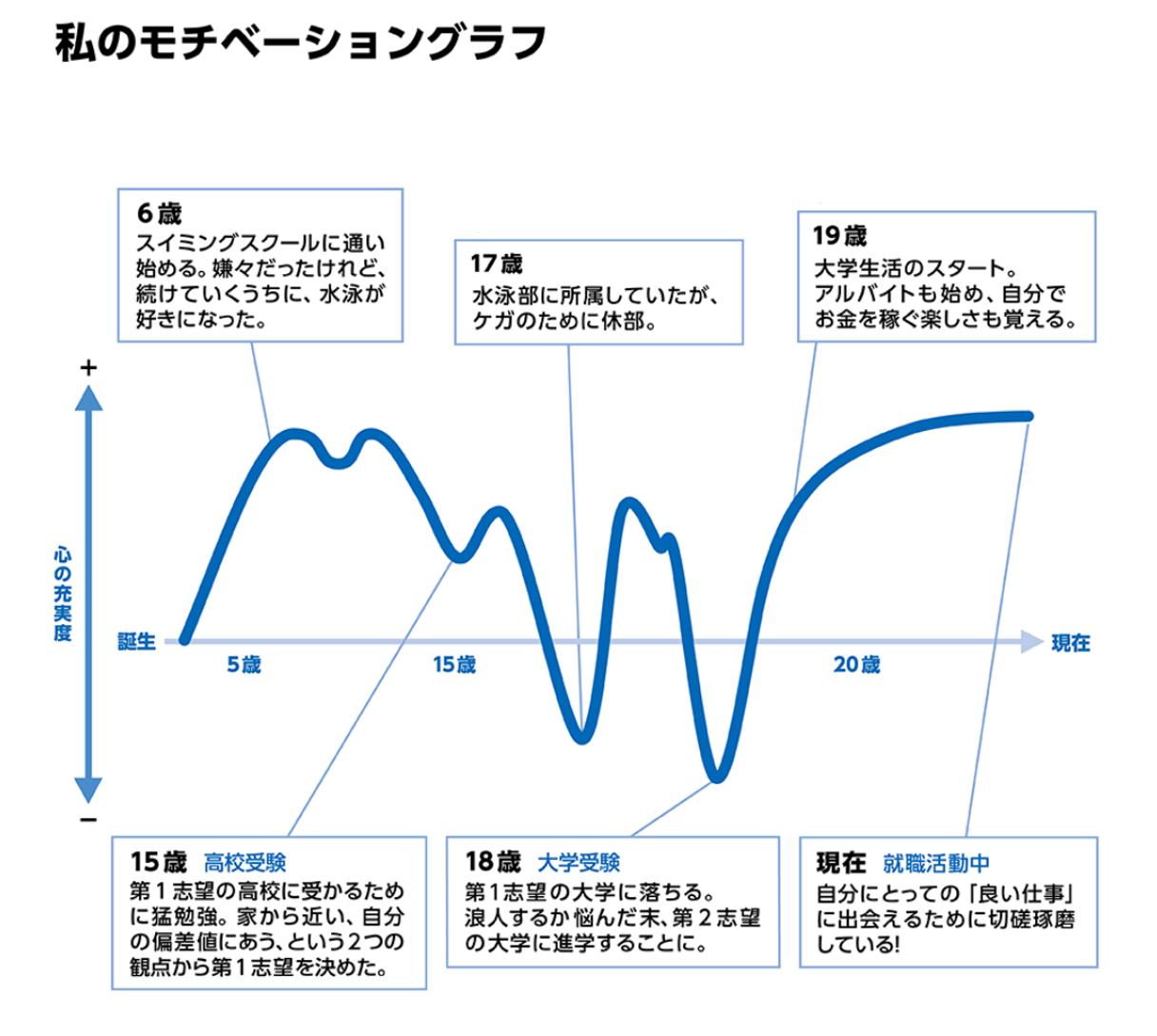 私のモチベーショングラフ